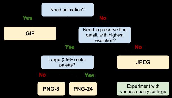 format-tree